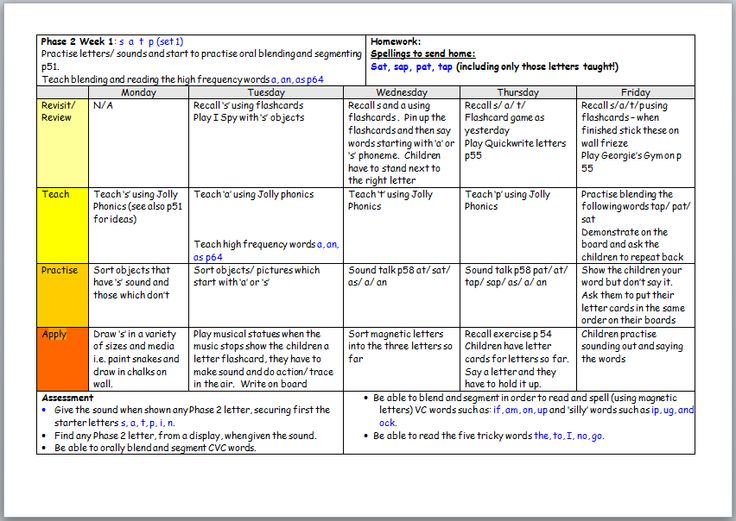 A set of plans for phase 2 of the Letters and Sounds synthetic phonics programme.