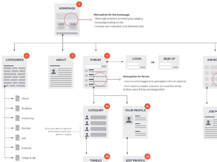 how to create a sitemap ux
