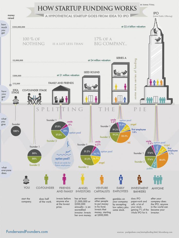 Financování startupu #startup #finance