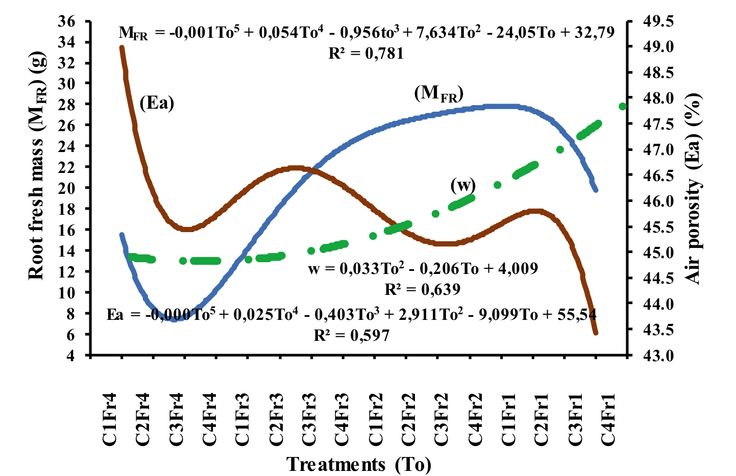 Hossne, G. A., Méndez, J., Trujillo, M. & Parra, F. (2015). Soil irrigation frequencies, compaction, air porosity and shear stress effects on soybean root development [Figure 5]. Acta Universitaria, 25(1), 21-29. doi: 10.15174/au.2015.676