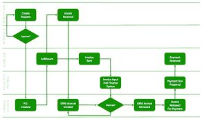 Process Flow Chart Template 8 Best Sap Innovation Images On Pinterest  Innovation Data .