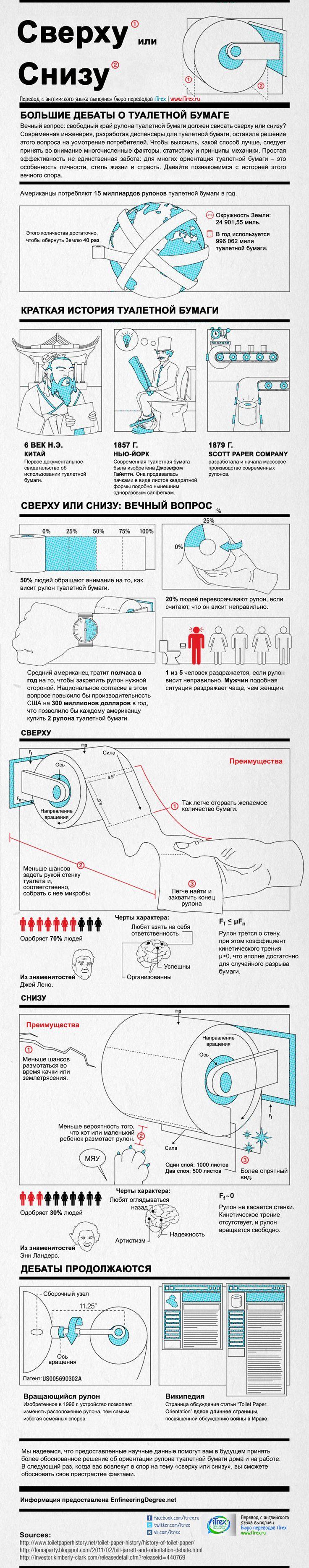 Вечный спор – сверху или снизу. Плюсы и минусы обоих вариантов в переводной инфографике ;) http://itrex.ru/news/sverkhu-ili-snizu