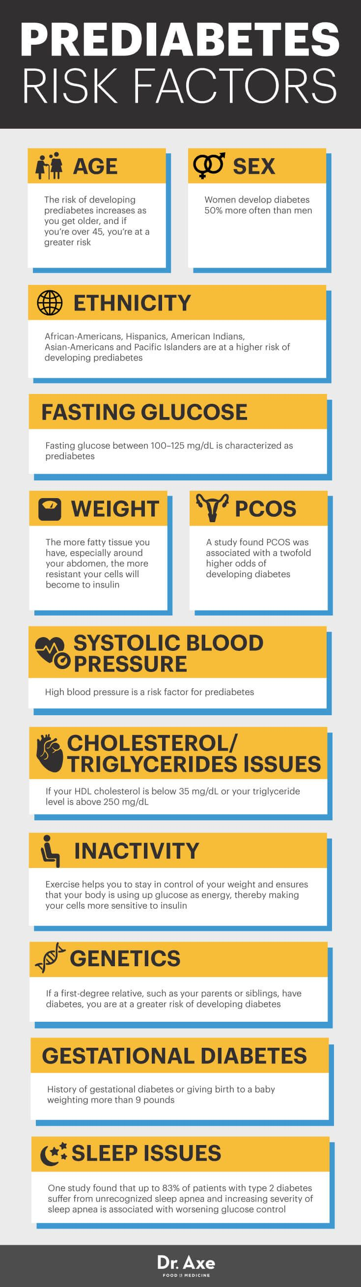 Prediabetes risk factors - Dr. Axe http://www.draxe.com #health #holistic #natural