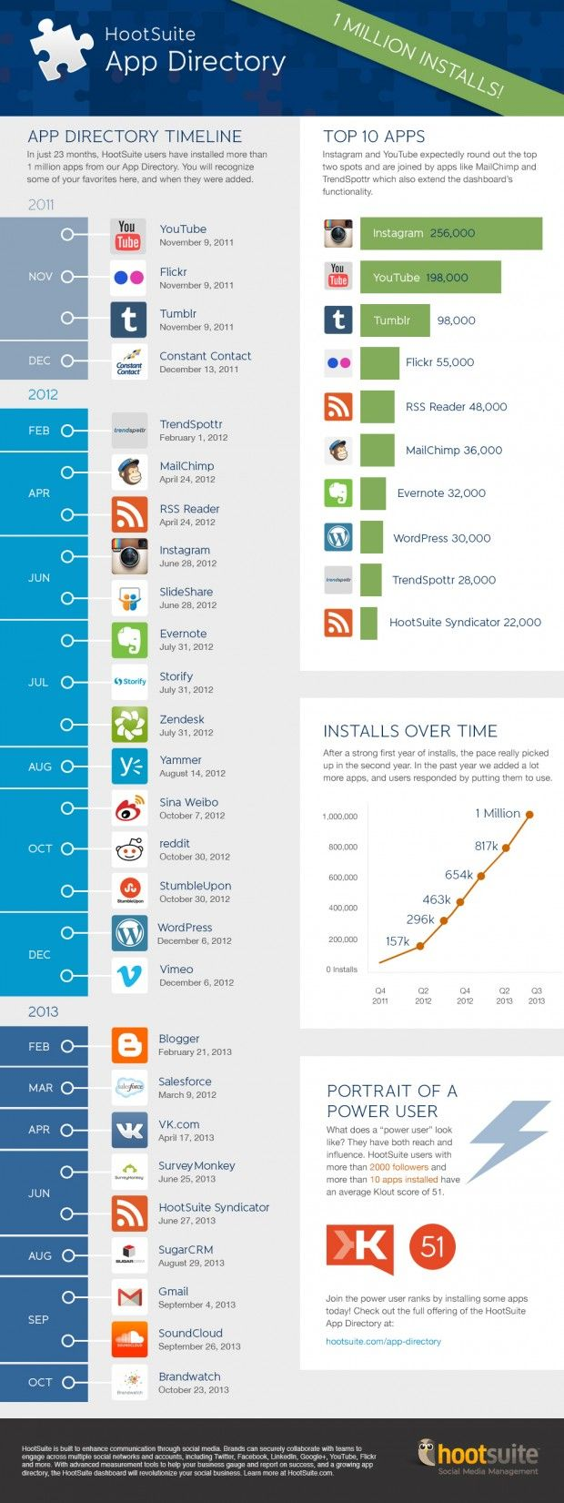 Hootsuite App directory #infographic