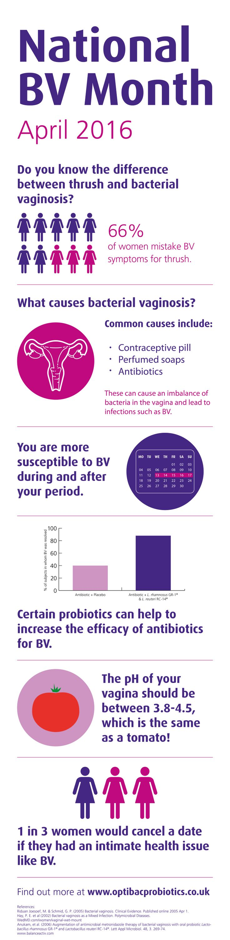 April marks National BV month, a campaign to raise awareness about bacterial vaginosis - which affects a WHOPPING 1 in 3 women in the UK!