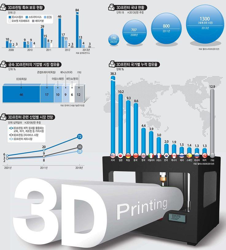 [이슈분석]3D프린터, 2014년 패러다임 전환 시작