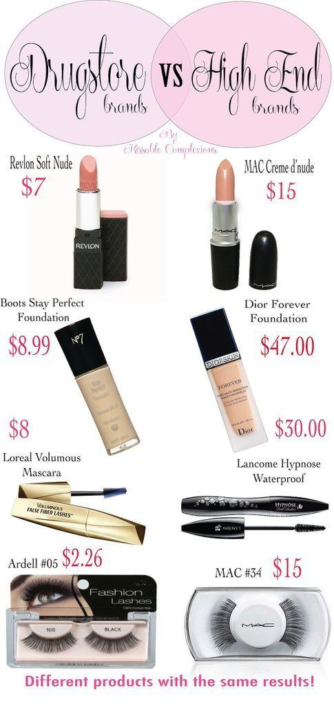 Beauty for less! Drugstore vs. High-end brands.