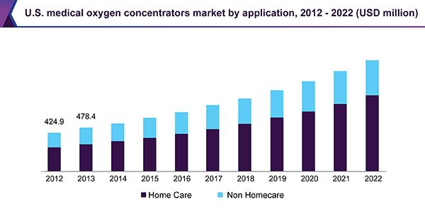 Medical Oxygen Concentrators Market Is Expected To Reach USD 2.10 Billion By 2022 Powered By FAA Guideline: Grand View Research, Inc.