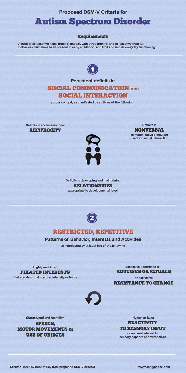 Proposed DSM-5 Criteria for ASD (Infographic)~snagglebox