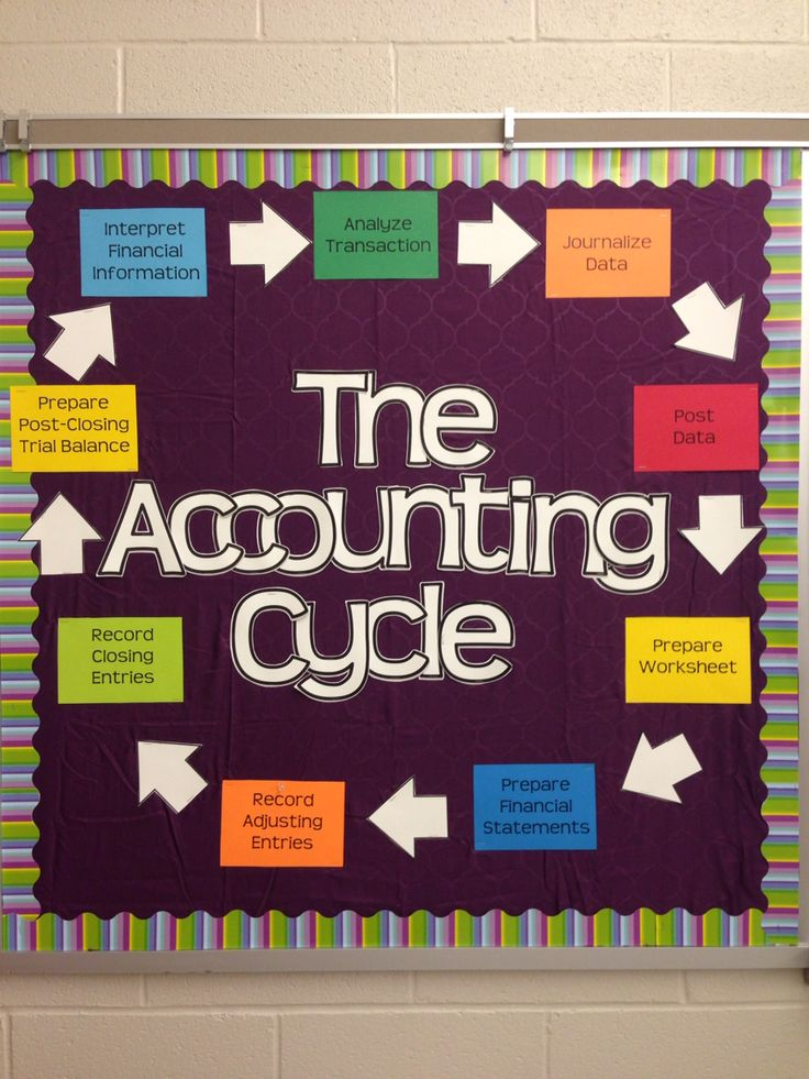 My 2015 bulletin board for HS Accounting