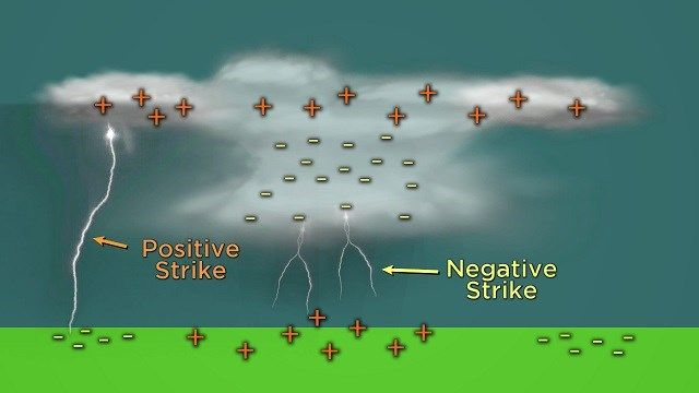 What lightning strikes are more dangerous? - Tucson News: So here's how lightning forms - Powerful updrafts and downdrafts separate positive and negative charges as they pass each other.  Negative charges are typically near the base and center of storms, while positive charges are at the top of storms.  Positive lightning are so powerful because it has to pass through a much greater distance from the top of a storm to the ground.  These strikes can occur within 10 miles from a storm.  This…