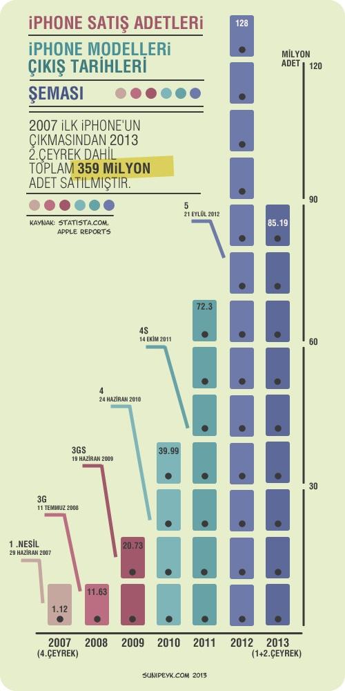iPhone modellerinin çıkış tarihleri ve satış rakamları.