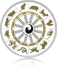 Chinese Daily Horoscope 10th January 2017 | Horoscope 2017 Monthly Weekly Forecast 2017