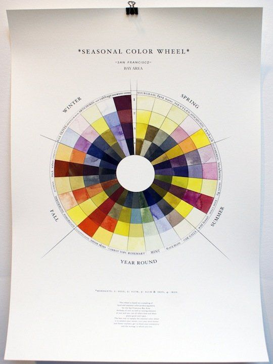 The seasonal color wheel: A guide to natural dyes made from seasonal foods – by Sasha Duerr, the founder and director of the Permacouture Institute, an educational non-profit organization that works with hands-on grassroots projects to support sustainability in fashion and textiles