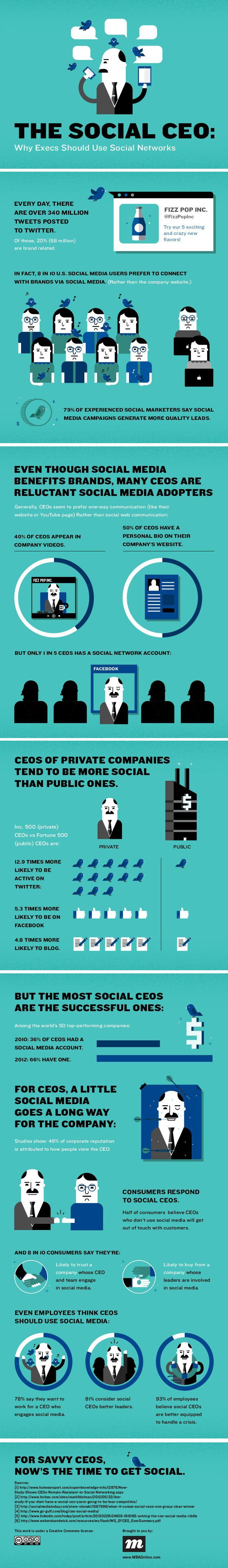 Why CEO should use social media