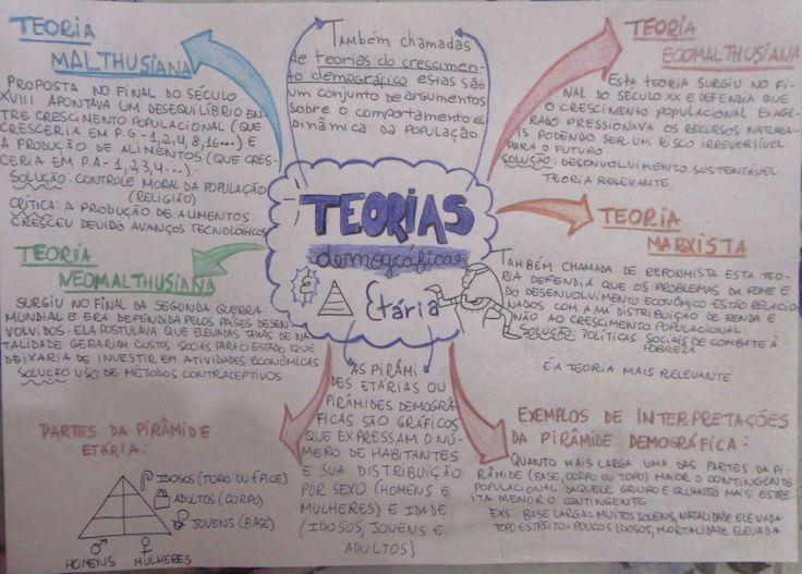 Mapa Mental: Teorias Demograficas e Piramides Etarias