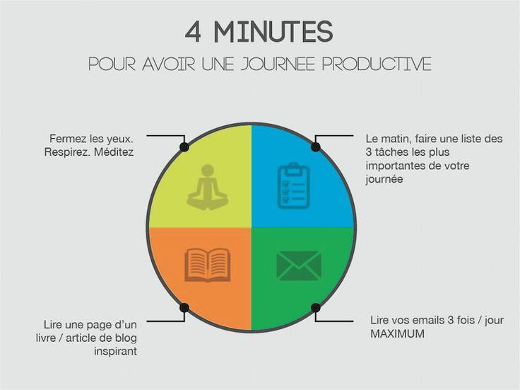 4 minutes pour avoir une journée productive