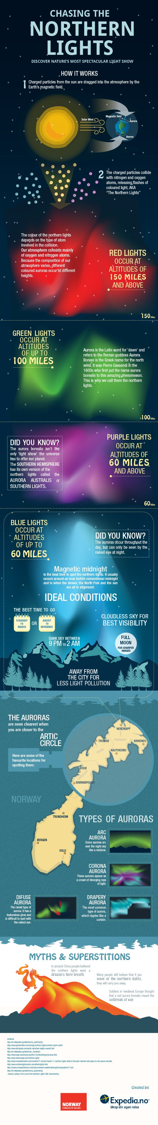 Northern Lights infographic.