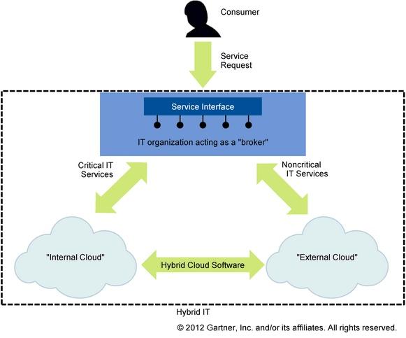 Hybrid IT Services - Gartner