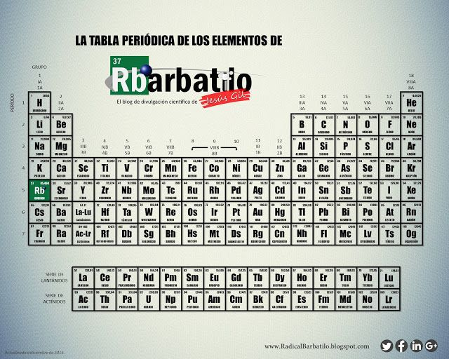 Radical Barbatilo La nueva Tabla Periódica versión Radical - new periodic table no. crossword