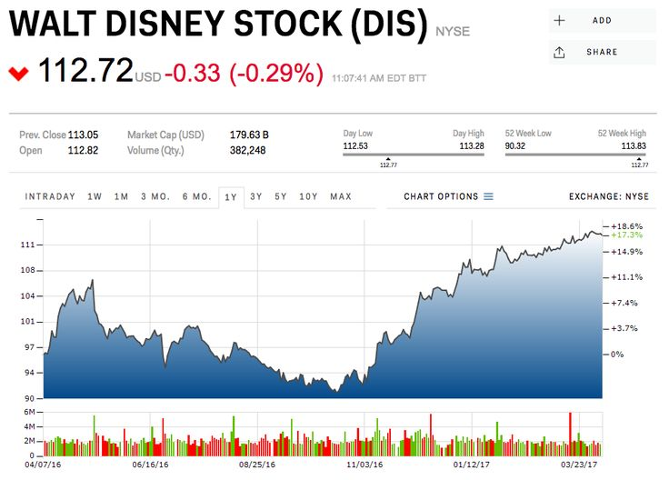UBS: Shanghai Disneyland is a major success (DIS)