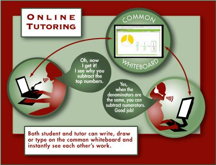 Find out how online tutoring works and try it FREE! www.lovetolearntutoring.org