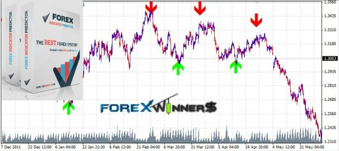 fxpredictor | Forex Winners | Free Download