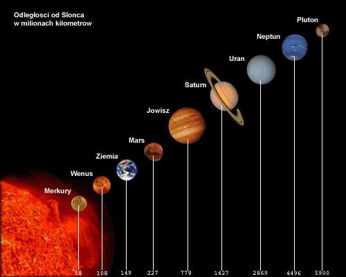 Układ Słoneczny - jak szybko zapamiętać nazwy planet ? – zadania, ściągi i testy – Zapytaj.onet.pl