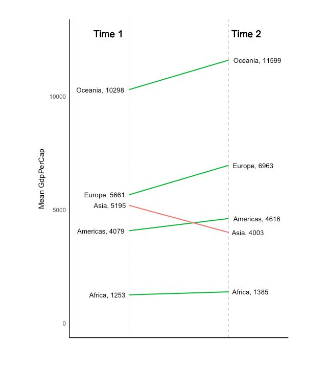 Slope Chart, in ggplot2 Data Visualizations Coding, Data