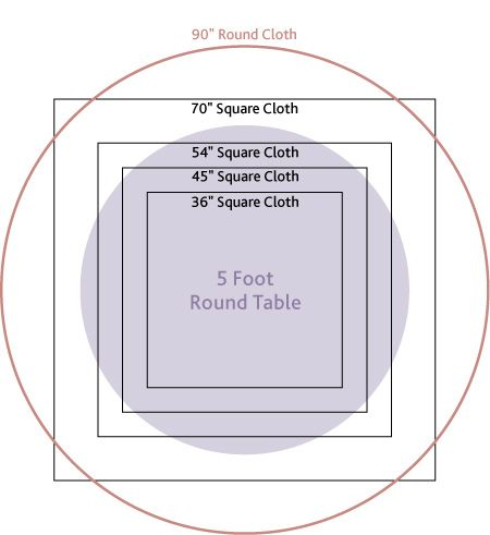 "Good to KNOW: Table Cloth for 5 Foot Round Table    Seating Capacity: 8 comfortably or 10 at a squeeze    A 90"" Round Cloth is the standard size (drops approx. half way to floor).    A 120"" Cloth drops all the way to the floor.    Use a 36"" Slip Cloth for a central square.    Use a 45"" or Ideally a 54"" Slip Cloth to cover most of top with clear colour contrasts showing in segments."