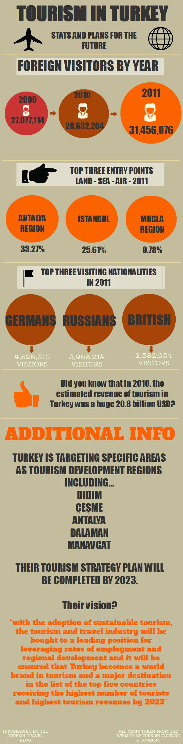 Tourism In Turkey – Stats and Plans For The Future – Infographic