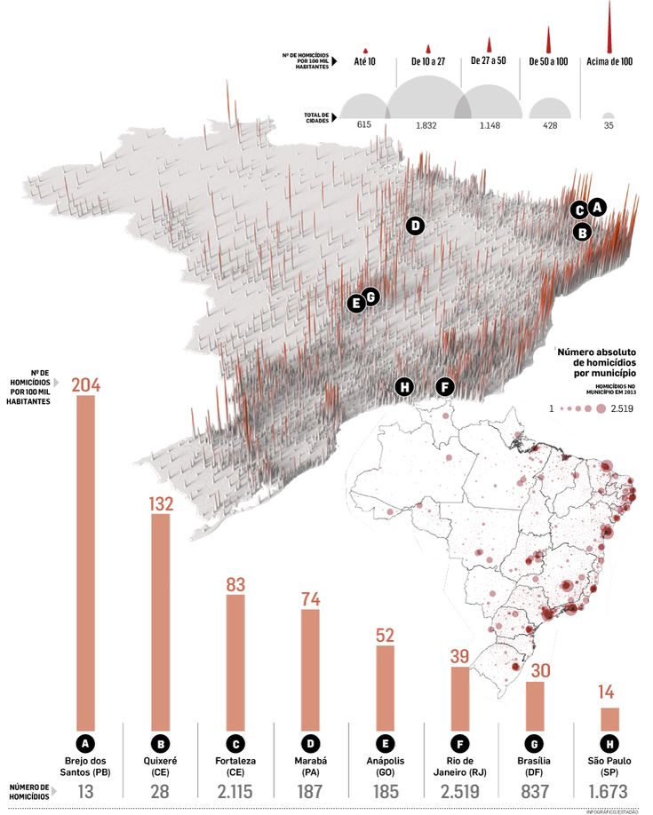 Visualisation of homicide rates in Brazil | Visualisierung der Zahl an Tötungsdelikten in Brasilien