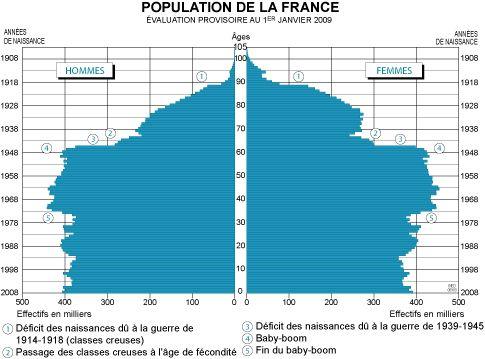 piramide de población francia - Buscar con Google