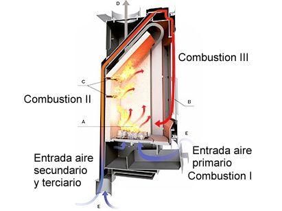 Triple Combustion Le A Kachel Fen Raketenofen Estufas