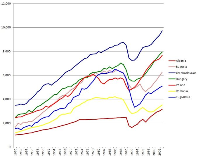 Per Capita GDP from 1950 to 2003 (1990 base Geary-Khamis dollars), according to Angus Maddison.