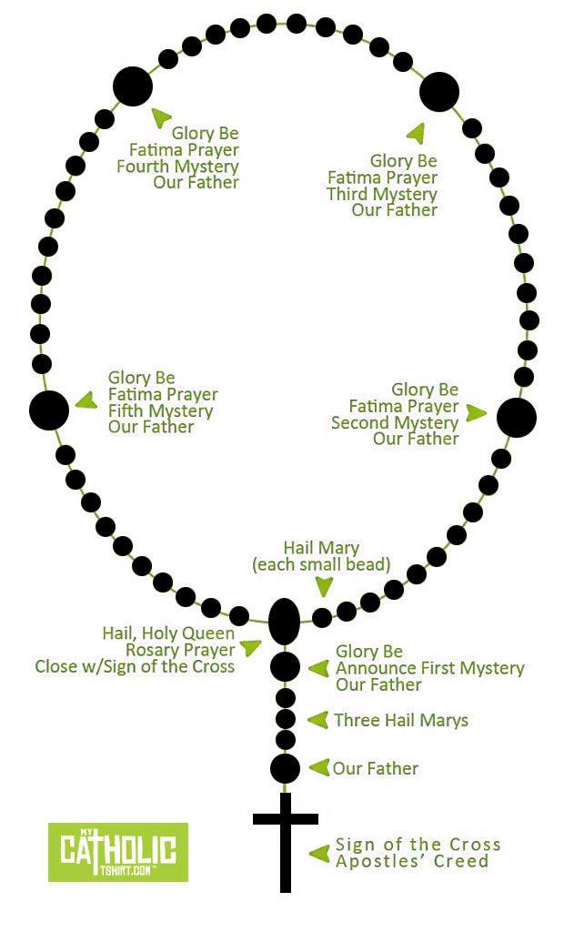How to pray the rosary. #rosary #mycatholictshirt #prayer