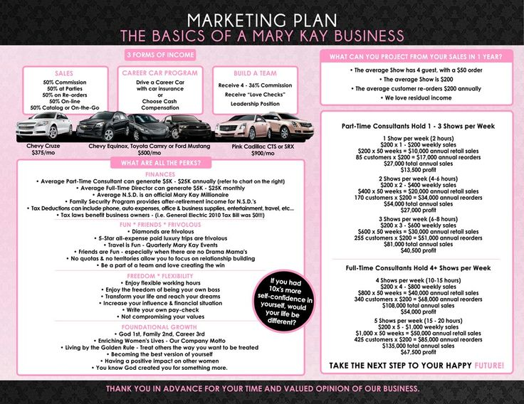 Skin Care Shop Business Plan