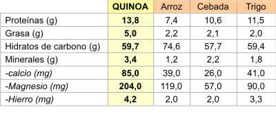 QUINOA, ARROZ, CEBADA Y TRIGO
