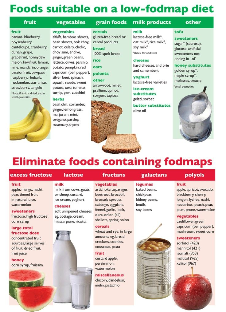 The Irritable Bowel Syndrome Self Aid and Support Group has a nice  comparison chart that shows foods that are approved for low-FODMAPs meal planning, as well as foods that must be avoided to help manage issues related to Irritable Bowel Syndrome (IBS).