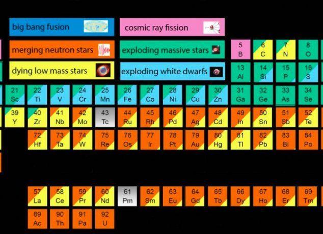 Ce tableau périodique détaille l'origine de chaque atome dans votre corps