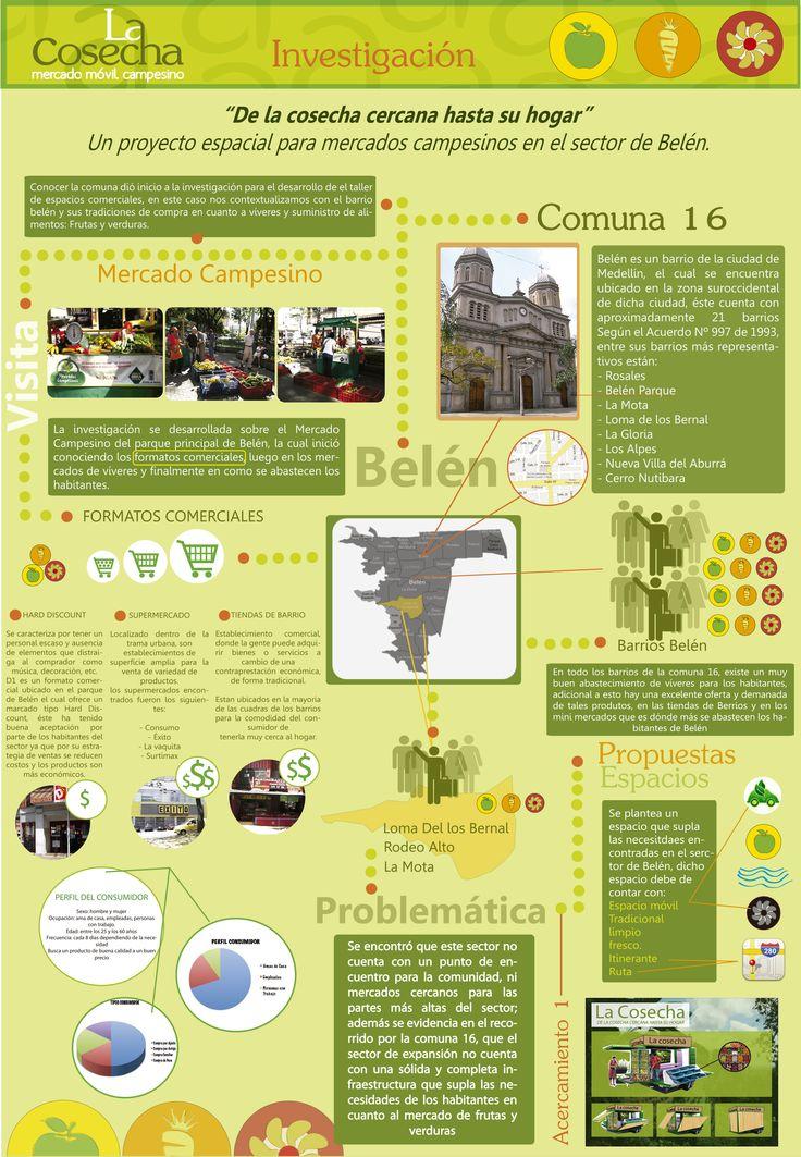 Infografía investigativa-proyectual de Mercados Campesinos en el sector de Belén en la ciudad de Medellín, Colombia.  La Cosecha. Por Juan sebastián Tabares y Cristina Muñoz.  4to Taller de Espacios Comerciales, Institución Universitaria Colegiatura Colombiana.