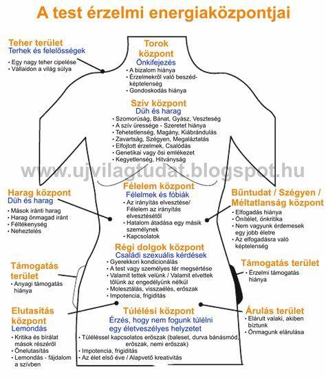 ARANYKAPU: Az elme és a test nem különálló - A test érzelmi energiaközpontjai