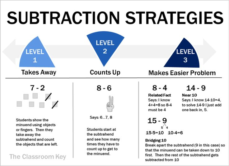 math strategies on a continuum subtraction