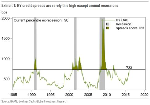 Goldman Sachs: Junk Bond Spreads Are at Recession Levels - Bloomberg Business