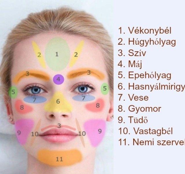 Masszírozd ezeket a pontokat az arcodon és messze elkerülnek a betegségek! - Megelőzés - Test és Lélek - www.kiskegyed.hu