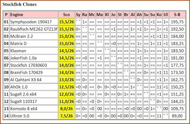 Chess Engines Diary: Symphysodon 190417 wins Stockfish Clones. JCER 05 ...