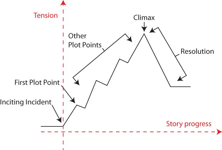 There are many ways to plot a novel. In general, stories build from the beginning to a climax, then wrap up and end. You can use a three-act...