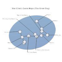Astronomy Charts