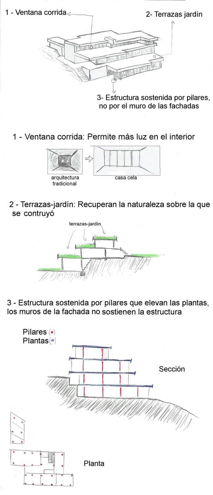 Corrales y molez n la casa cela arquitectura de for Arquitectura parametrica pdf