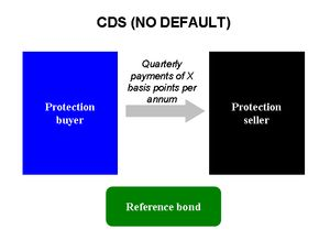 """A credit default swap (CDS) is a financial swap agreement that the seller of the CDS will compensate the buyer in the event of a loan default or other credit event. The buyer of the CDS makes a series of payments (the CDS """"fee"""" or """"spread"""") to the seller and, in exchange, receives a payoff if the loan defaults. It was invented by Blythe Masters from JP Morgan in 1994."""